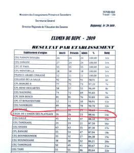 Résultats et résussite au brevet exceptionnel. Collège de l'Union des Plateaux, Région des Savanes, Togo